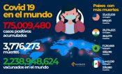 Supera el mundo los 175 millones de contagios de Covid 19